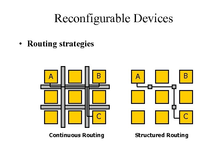 Reconfigurable Computing Reconfigurable Devices • Routing strategies A B C Continuous Routing A B
