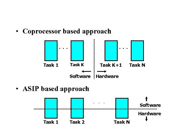 Reconfigurable Instruction Set Processors • Coprocessor based approach ··· Task 1 ··· Task K