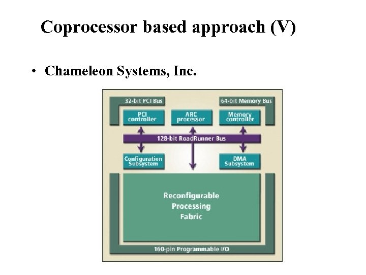 Reconfigurable Instruction Set Processors Coprocessor based approach (V) • Chameleon Systems, Inc.