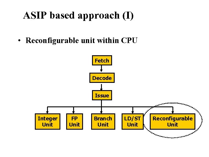 Reconfigurable Instruction Set Processors ASIP based approach (I) • Reconfigurable unit within CPU Fetch