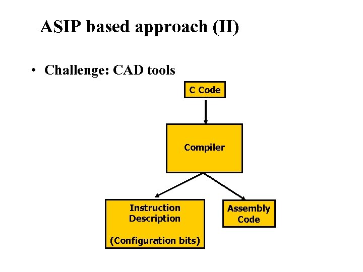 Reconfigurable Instruction Set Processors ASIP based approach (II) • Challenge: CAD tools C Code