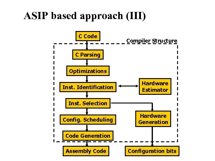 Reconfigurable Instruction Set Processors ASIP based approach (III) C Code Compiler Structure C Parsing