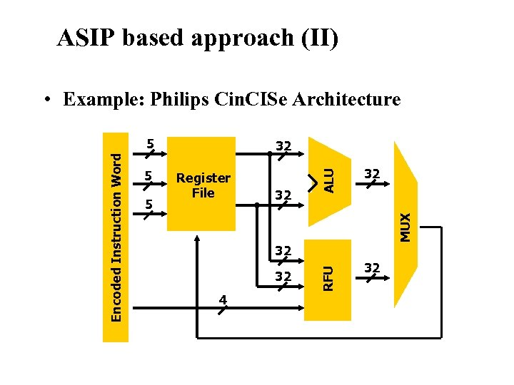 • Example: Philips Cin. CISe Architecture 5 32 32 MUX 5 Register File