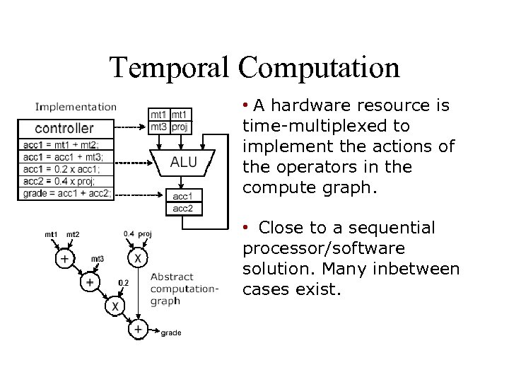 Temporal Computation • A hardware resource is time-multiplexed to implement the actions of the
