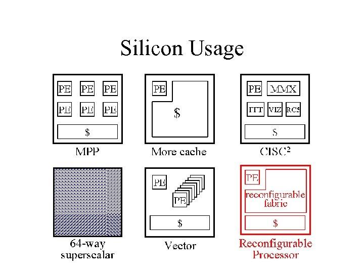 Silicon Usage