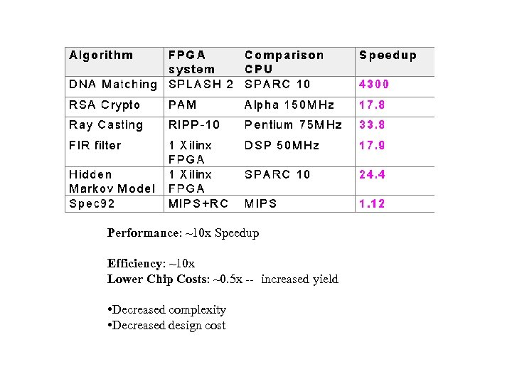Performance: ~10 x Speedup Efficiency: ~10 x Lower Chip Costs: ~0. 5 x --