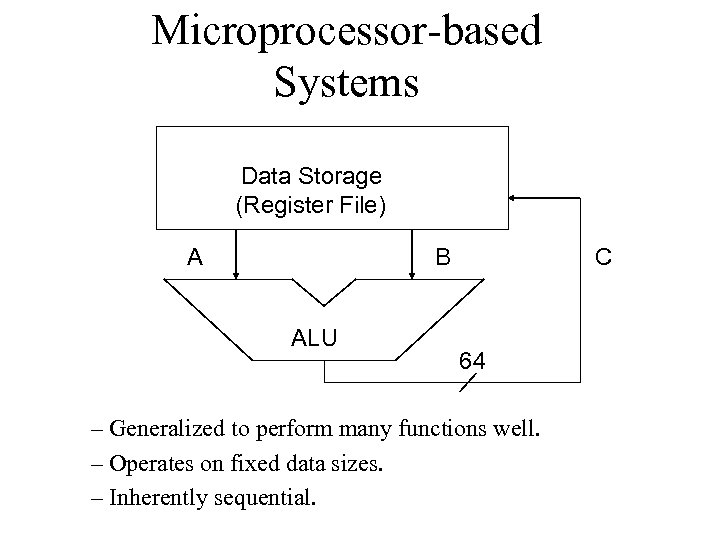 Microprocessor-based Systems Data Storage (Register File) A B ALU C 64 – Generalized to