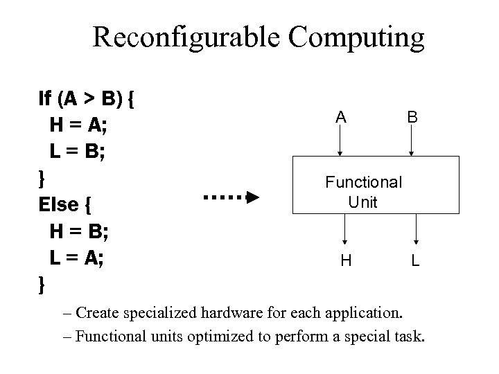 Reconfigurable Computing If (A > B) { H = A; L = B; }