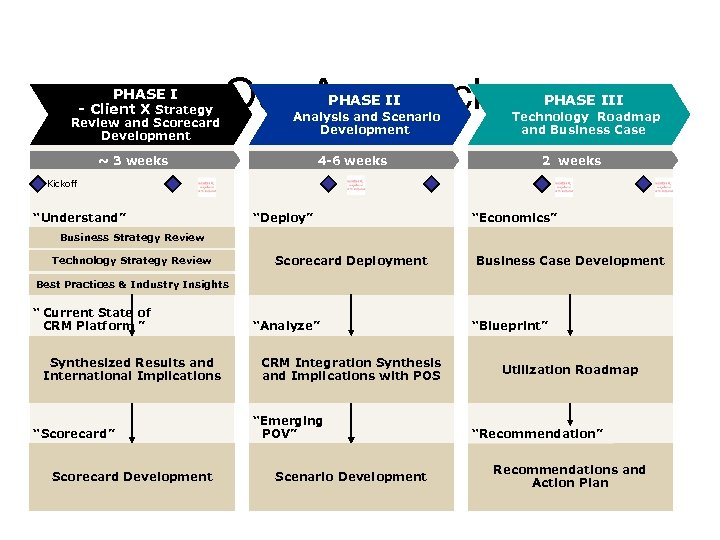 PHASE I - Client X Strategy Review and Scorecard Development Our Approach PHASE III