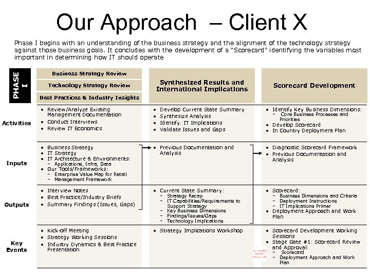 Our Approach – Client X PHASE I Phase I begins with an understanding of