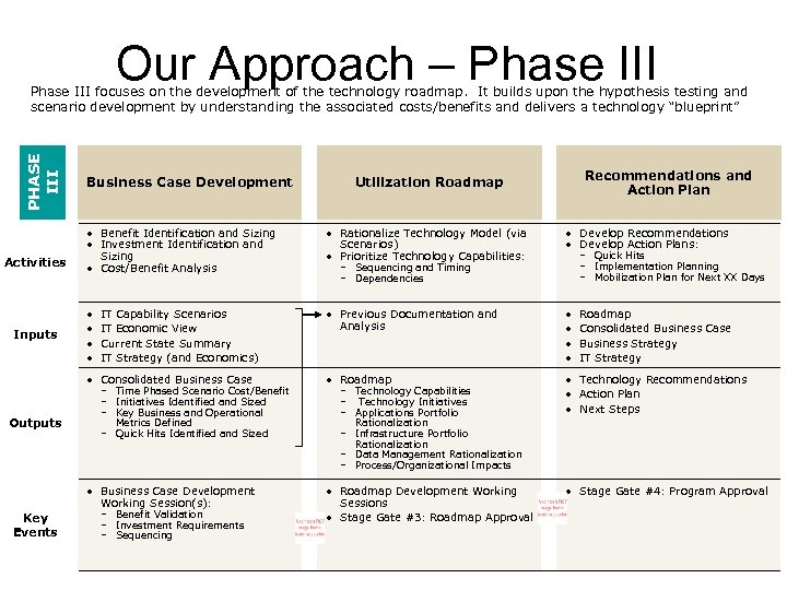 Our Approach – Phase III PHASE III Phase III focuses on the development of