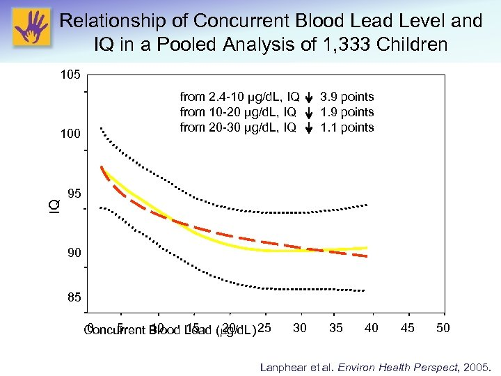 Relationship of Concurrent Blood Lead Level and IQ in a Pooled Analysis of 1,