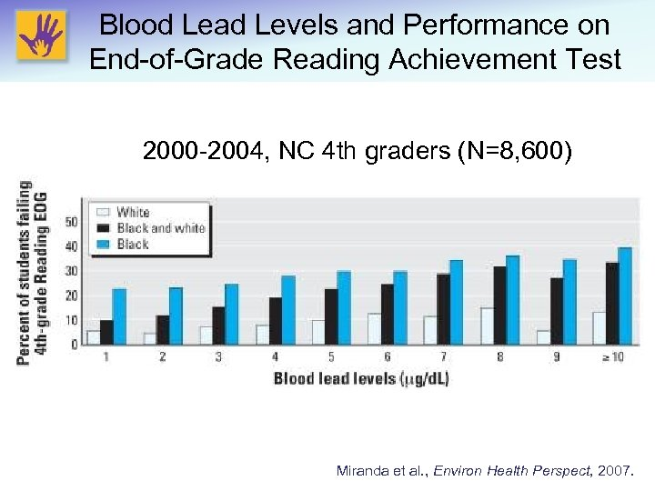 Blood Lead Levels and Performance on End-of-Grade Reading Achievement Test 2000 -2004, NC 4