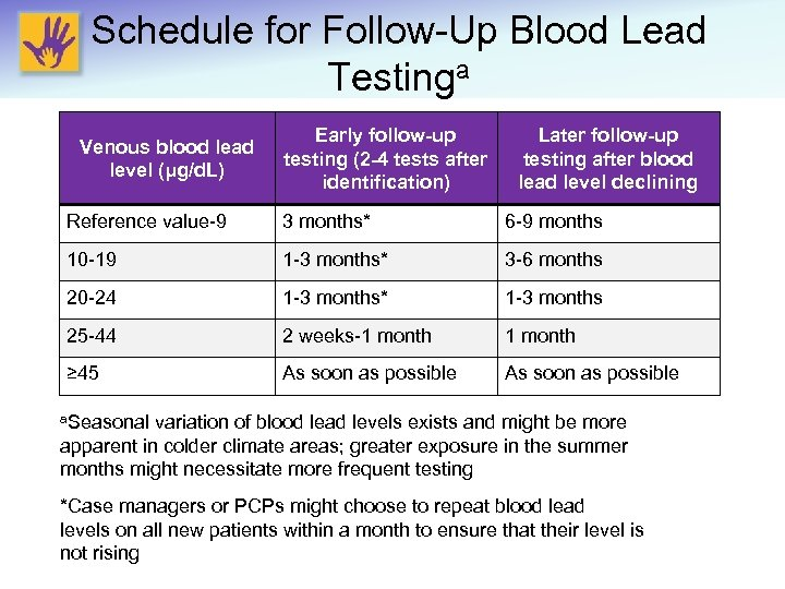 Schedule for Follow-Up Blood Lead Testinga Venous blood lead level (μg/d. L) Early follow-up