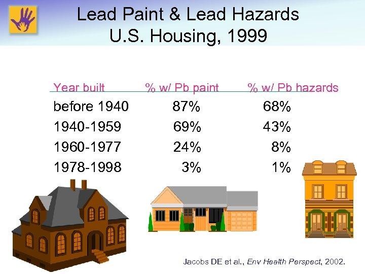 Lead Paint & Lead Hazards U. S. Housing, 1999 Year built before 1940 -1959