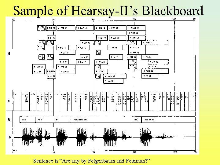 """Sample of Hearsay-II's Blackboard Sentence is """"Are any by Feigenbaum and Feldman? """""""