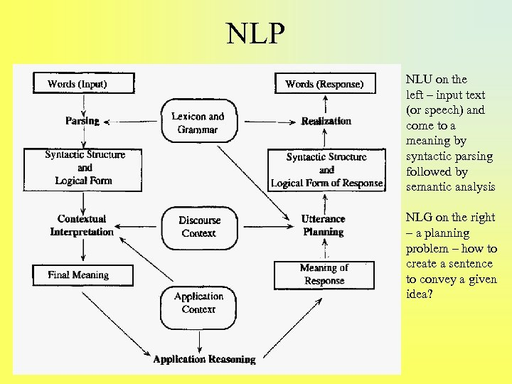 NLP NLU on the left – input text (or speech) and come to a