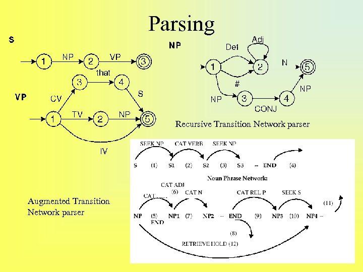 Parsing Recursive Transition Network parser Augmented Transition Network parser