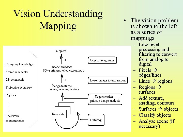 Vision Understanding Mapping • The vision problem is shown to the left as a