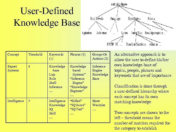 User-Defined Knowledge Base Concept Threshold Keywords (1) Phrases (3) Groups Or Authors (2) Expert