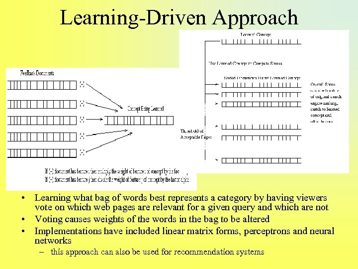 Learning-Driven Approach • Learning what bag of words best represents a category by having