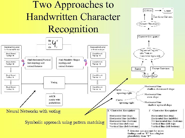 Two Approaches to Handwritten Character Recognition Neural Networks with voting Symbolic approach using pattern