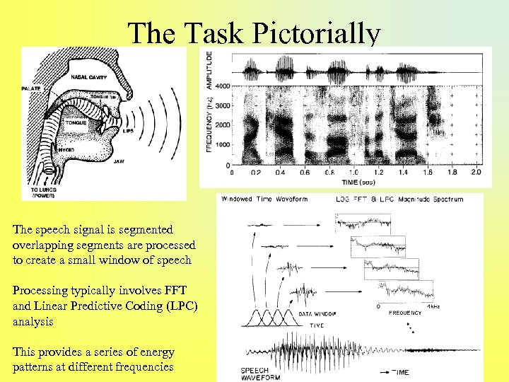 The Task Pictorially The speech signal is segmented overlapping segments are processed to create