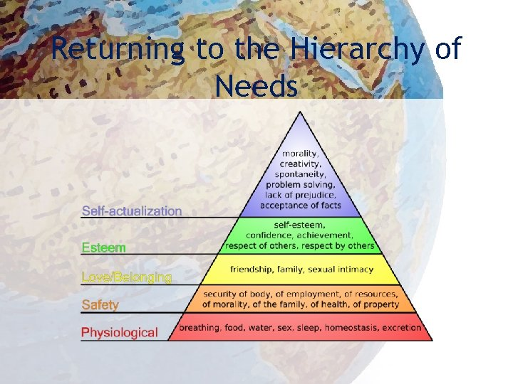 Returning to the Hierarchy of Needs