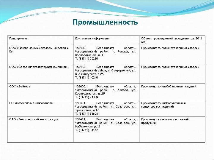 Промышленность Предприятие Контактная информация Объем произведенной продукции за 2011 год ООО «Чагодощенский стекольный завод