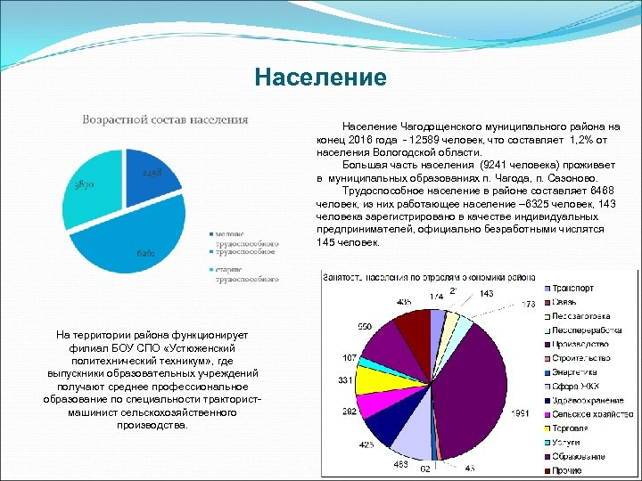 Население Чагодощенского муниципального района на конец 2016 года - 12589 человек, что составляет 1,