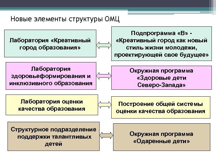 Новые элементы структуры ОМЦ Лаборатория «Креативный город образования» Подпрограмма «В» «Креативный город как новый