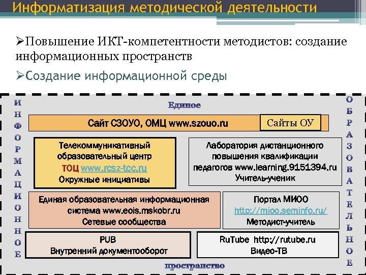 Информатизация методической деятельности ØПовышение ИКТ-компетентности методистов: создание информационных пространств ØСоздание информационной среды Сайт СЗОУО,