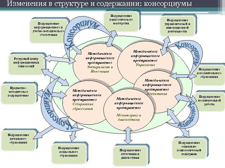Изменения в структуре и содержании: консорциумы Подразделение педагогического мастерства Подразделение информационного и учебно-методического обеспечения