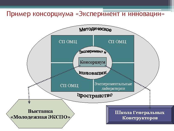 Пример консорциума «Эксперимент и инновации» СП ОМЦ Консорциум СП ОМЦ Выставка «Молодежная ЭКСПО» Экспериментальные