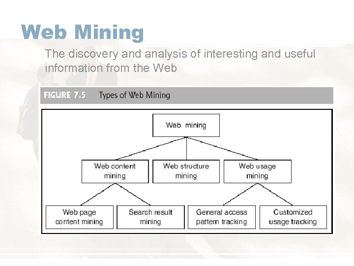 Web Mining The discovery and analysis of interesting and useful information from the Web