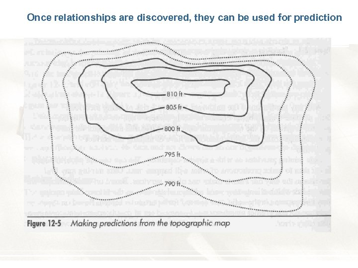 Once relationships are discovered, they can be used for prediction