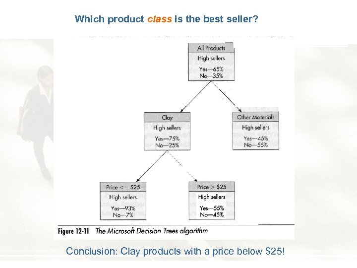 Which product class is the best seller? Conclusion: Clay products with a price below