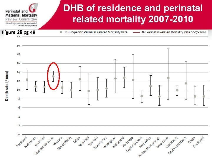 DHB of residence and perinatal related mortality 2007 -2010 Figure 28 pg 49
