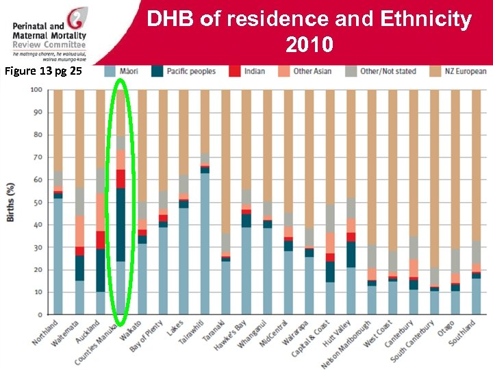 DHB of residence and Ethnicity 2010 Figure 13 pg 25