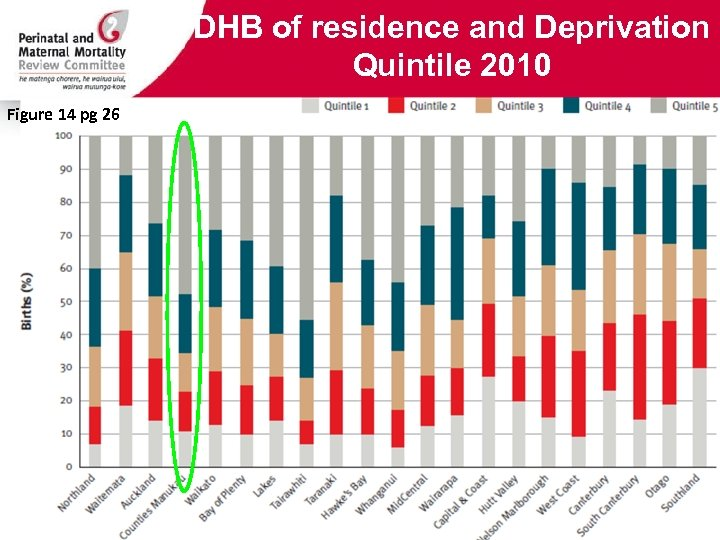 DHB of residence and Deprivation Quintile 2010 Figure 14 pg 26