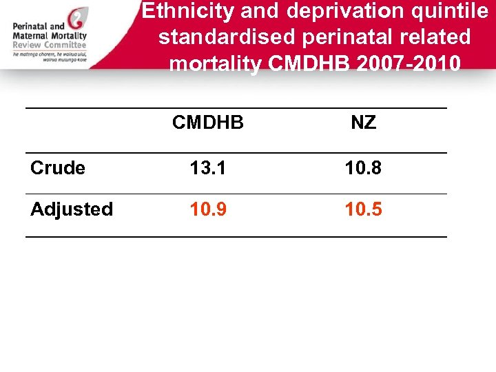 Ethnicity and deprivation quintile standardised perinatal related mortality CMDHB 2007 -2010 CMDHB NZ Crude