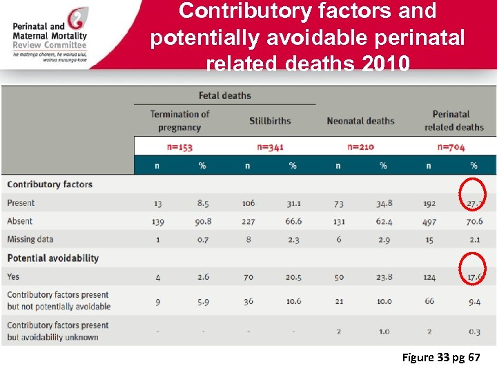 Contributory factors and potentially avoidable perinatal related deaths 2010 Figure 33 pg 67