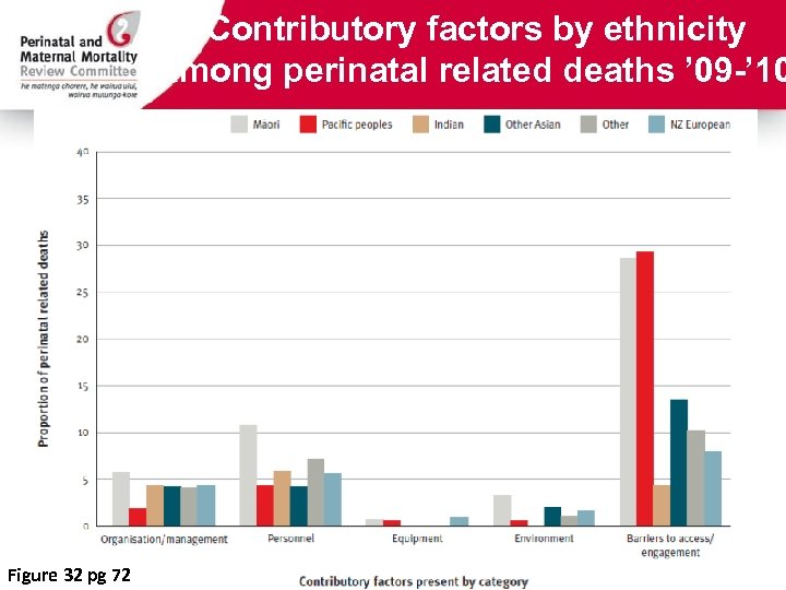 Contributory factors by ethnicity among perinatal related deaths ' 09 -' 10 Figure 32