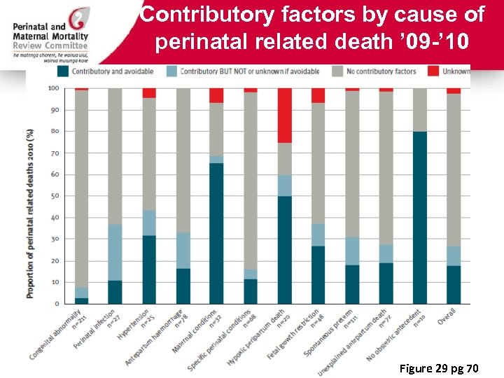 Contributory factors by cause of perinatal related death ' 09 -' 10 Figure 29
