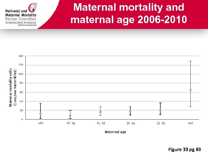 Maternal mortality and maternal age 2006 -2010 Figure 33 pg 80