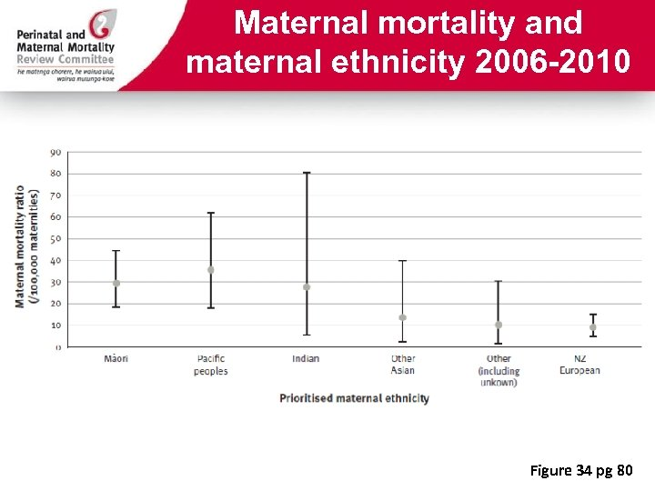 Maternal mortality and maternal ethnicity 2006 -2010 Figure 34 pg 80