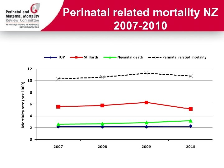 Perinatal related mortality NZ 2007 -2010