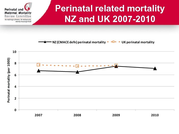 Perinatal related mortality NZ and UK 2007 -2010