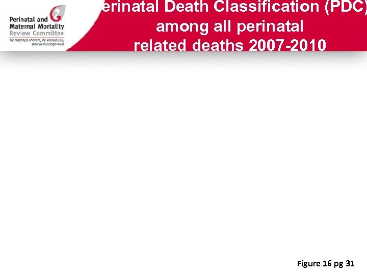 Perinatal Death Classification (PDC) among all perinatal related deaths 2007 -2010 Figure 16 pg