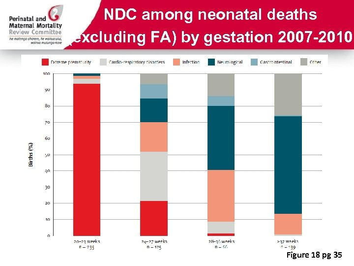 NDC among neonatal deaths (excluding FA) by gestation 2007 -2010 Figure 18 pg 35